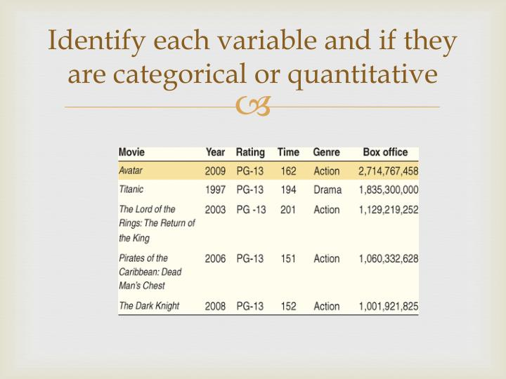 Identify each variable and if they are categorical or quantitative