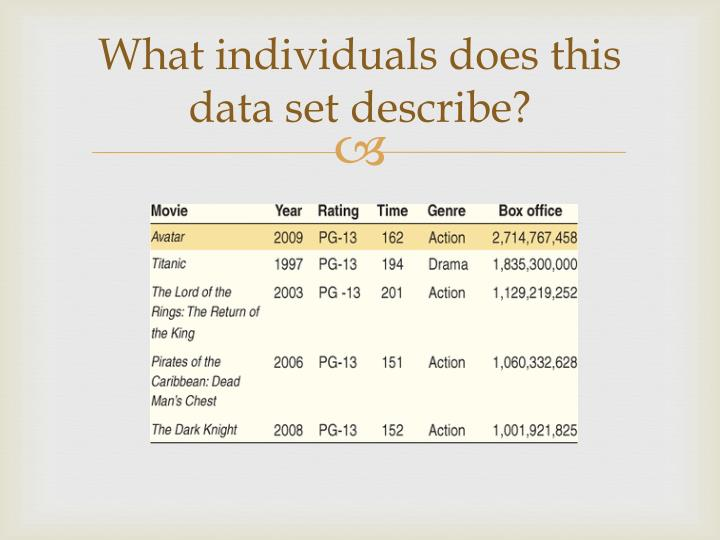 What individuals does this data set describe?