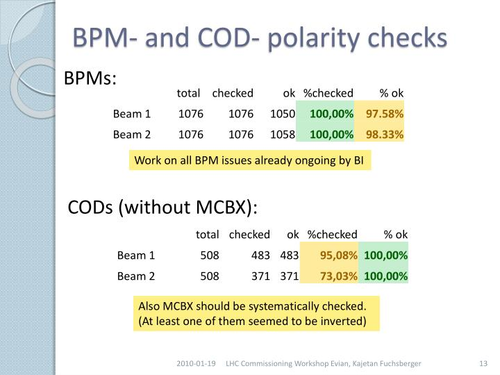 BPM- and COD- polarity checks