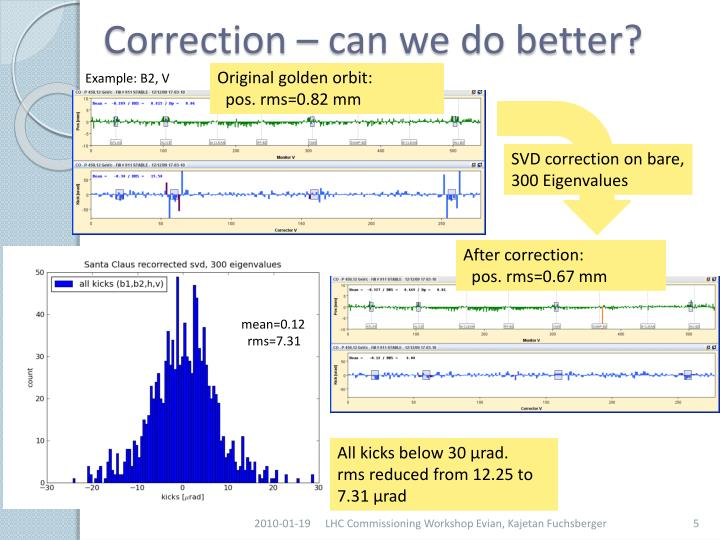 Correction – can we do better?