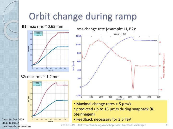 Orbit change during ramp