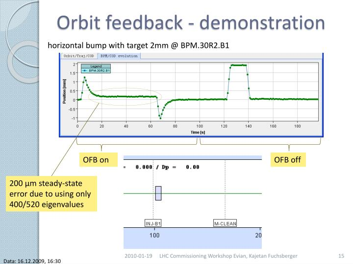 Orbit feedback - demonstration