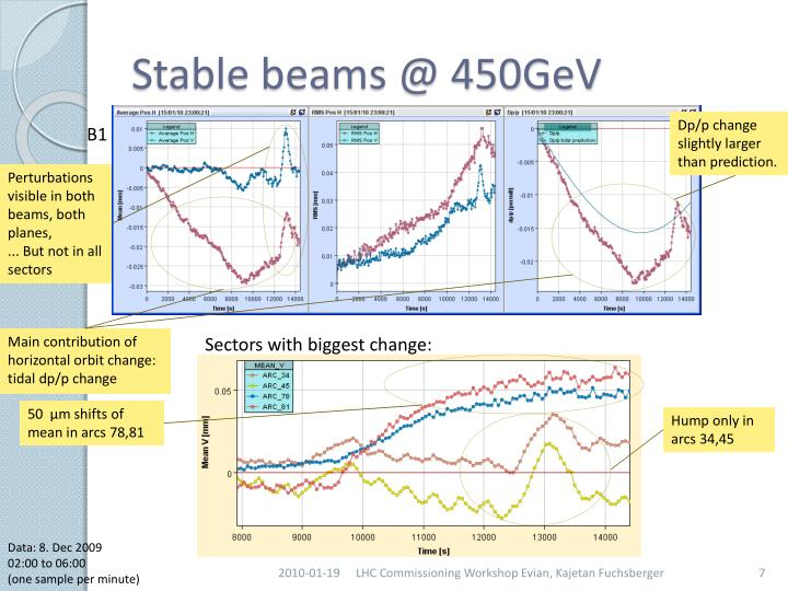 Stable beams @ 450GeV