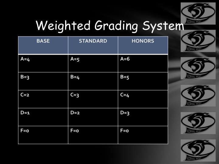 Weighted Grading System