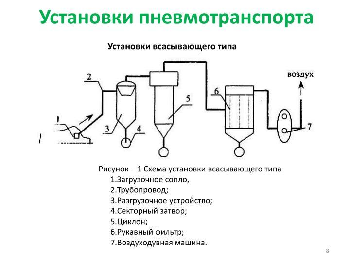 Установки пневмотранспорта