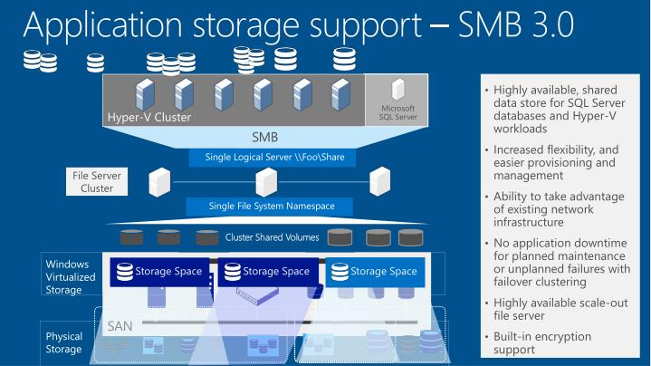 Application storage support – SMB 3.0