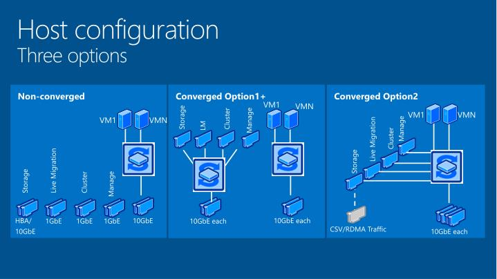 Host configuration