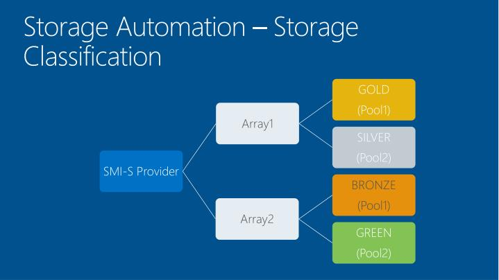 Storage Automation – Storage Classification