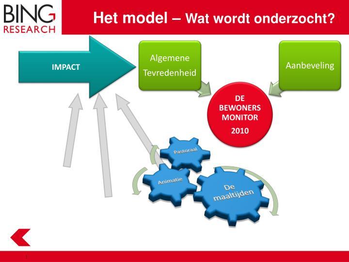 Het model –
