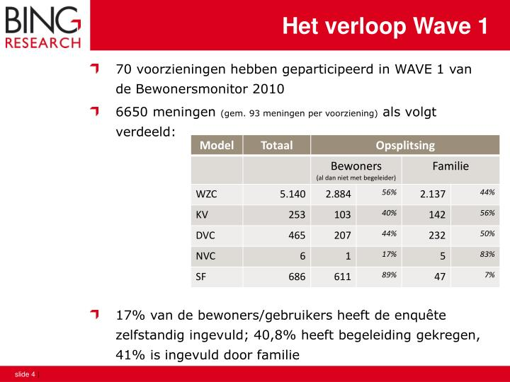 Het verloop Wave 1