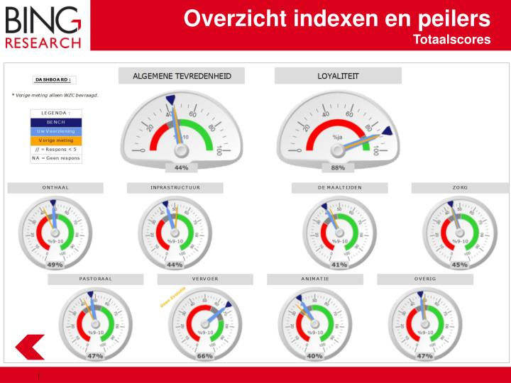 Overzicht indexen en peilers