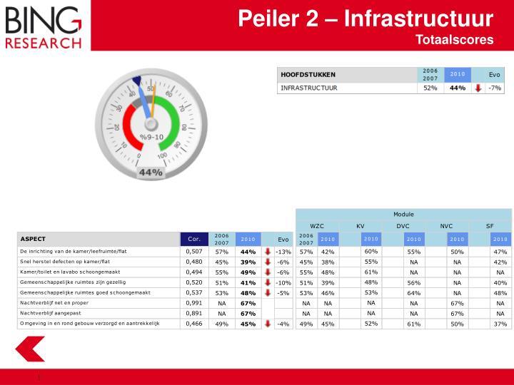 Peiler 2 – Infrastructuur