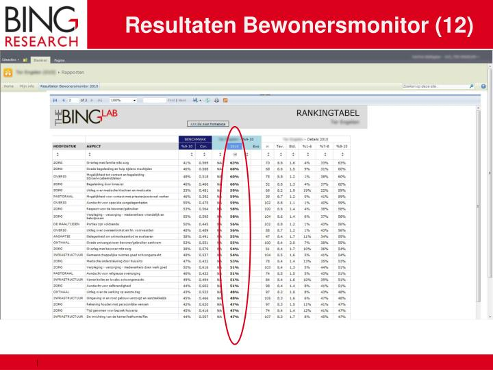 Resultaten Bewonersmonitor (12)