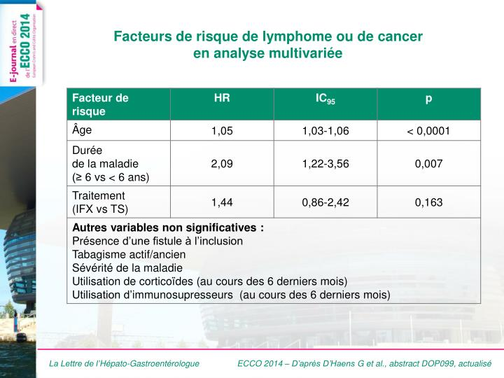 Facteurs de risque de lymphome ou de cancer en analyse multivari e