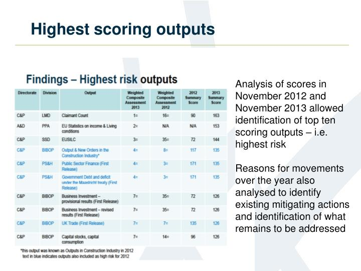 Highest scoring outputs