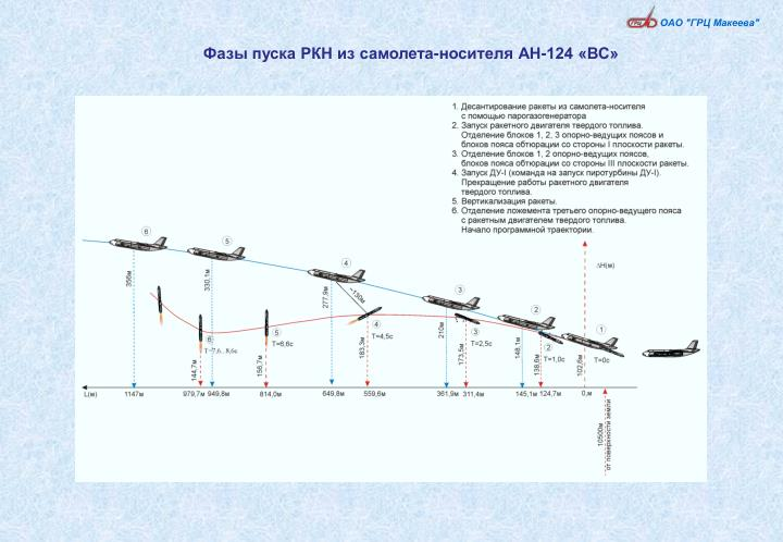 Фазы пуска РКН из самолета-носителя АН-124 «ВС»