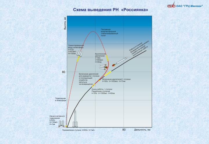 Схема выведения РН  «Россиянка»