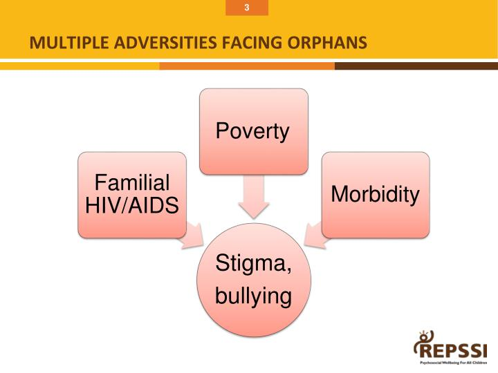 Multiple adversities facing orphans