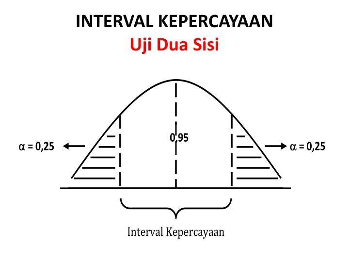 INTERVAL KEPERCAYAAN