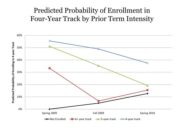 Predicted Probability of Enrollment in