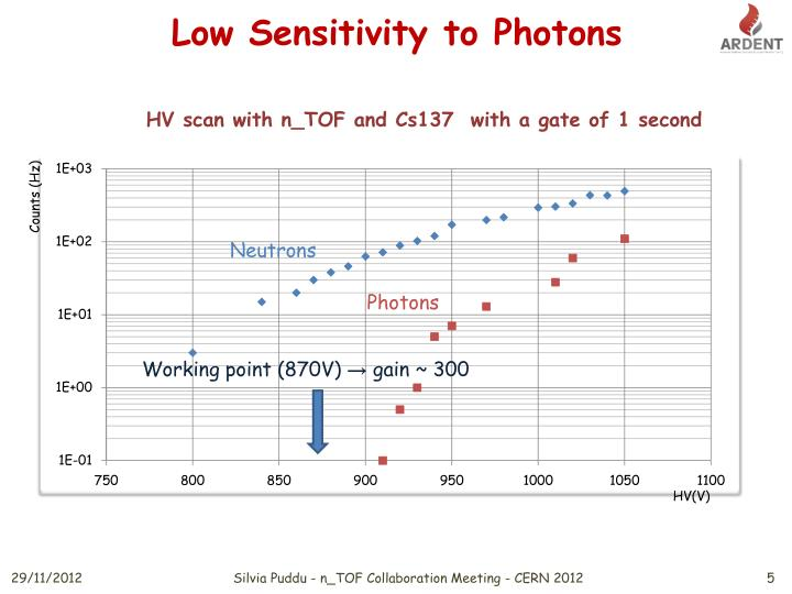 Low Sensitivity to Photons