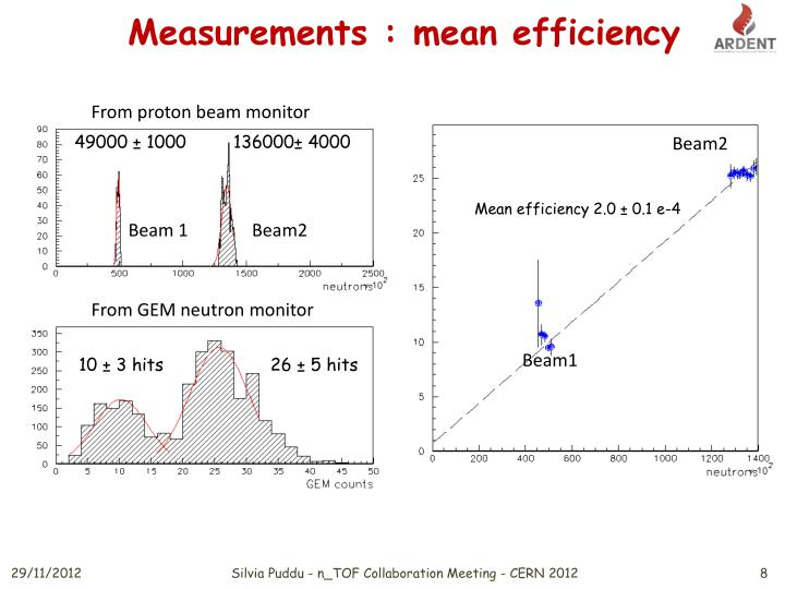 Measurements : mean efficiency
