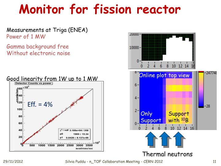 Monitor for fission reactor