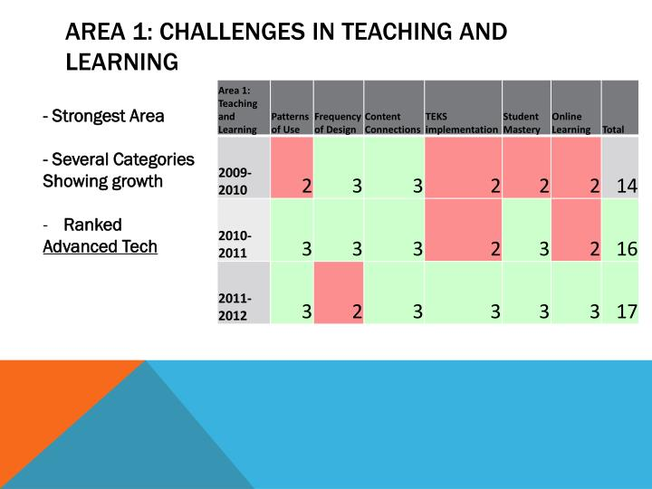 Area 1: Challenges in Teaching And Learning