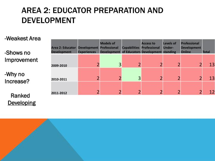Area 2: Educator Preparation and Development