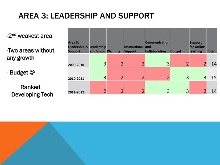 AREA 3: Leadership and Support