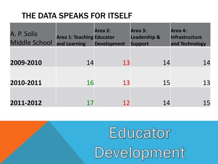 The Data Speaks For Itself