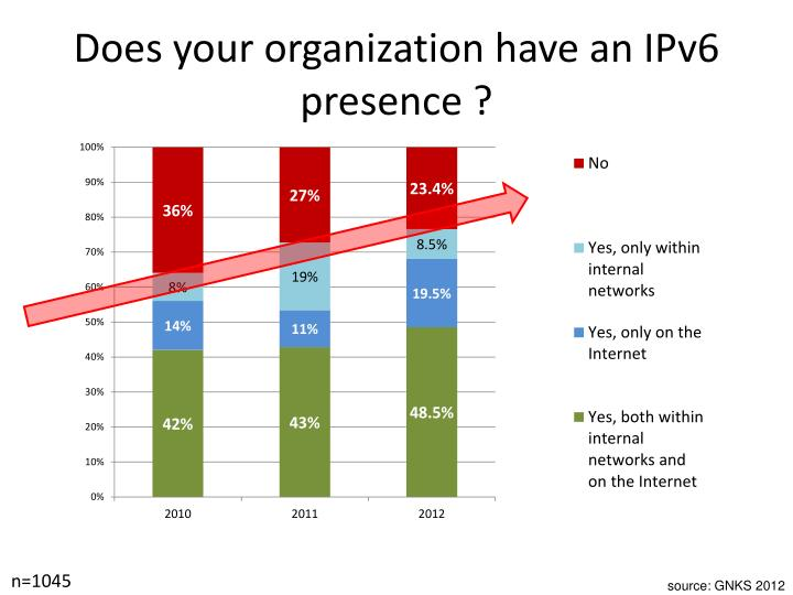 Does your organization have an IPv6 presence ?