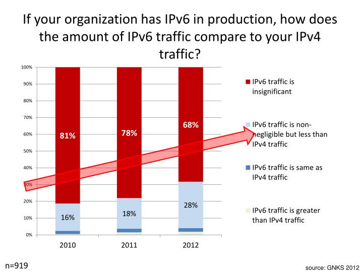 If your organization has IPv6 in production, how does the amount of IPv6 traffic compare to your IPv4 traffic?
