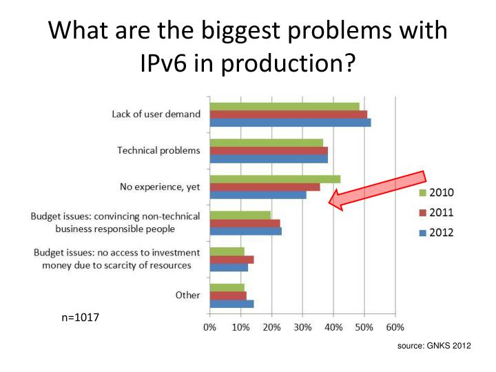 What are the biggest problems with IPv6 in production?