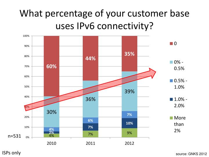 What percentage of your customer base uses IPv6 connectivity?