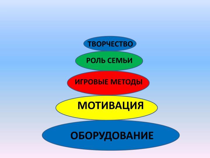ТВОРЧЕСТВО