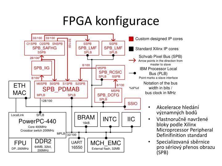 FPGA konfigurace