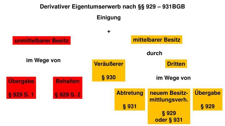 Derivativer Eigentumserwerb nach §§ 929 – 931BGB