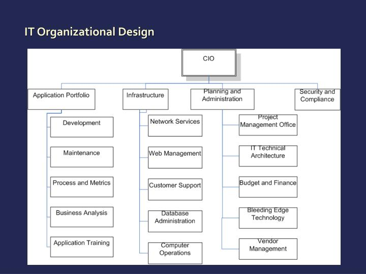 IT Organizational Design