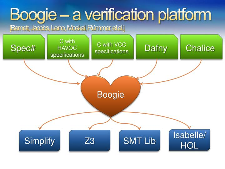 Boogie – a verification