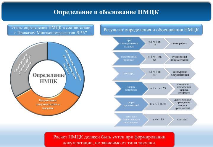 Определение и обоснование НМЦК