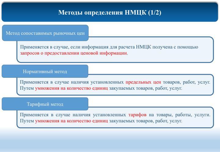 Методы определения НМЦК (1/2)