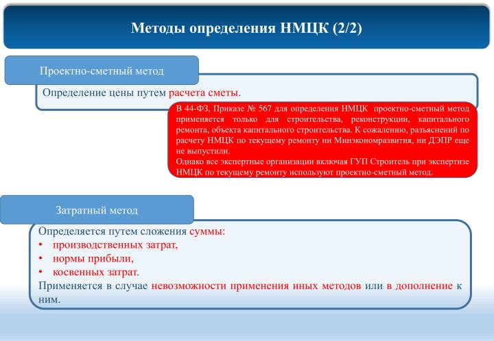 Методы определения НМЦК (2/2)