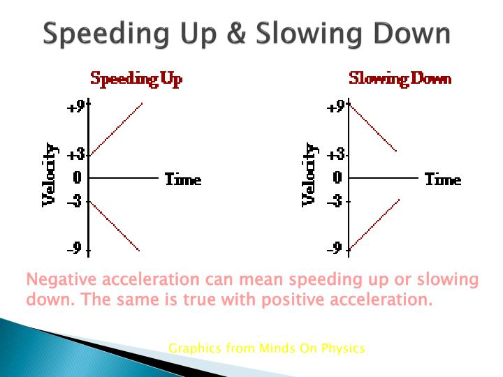 Speeding Up & Slowing Down