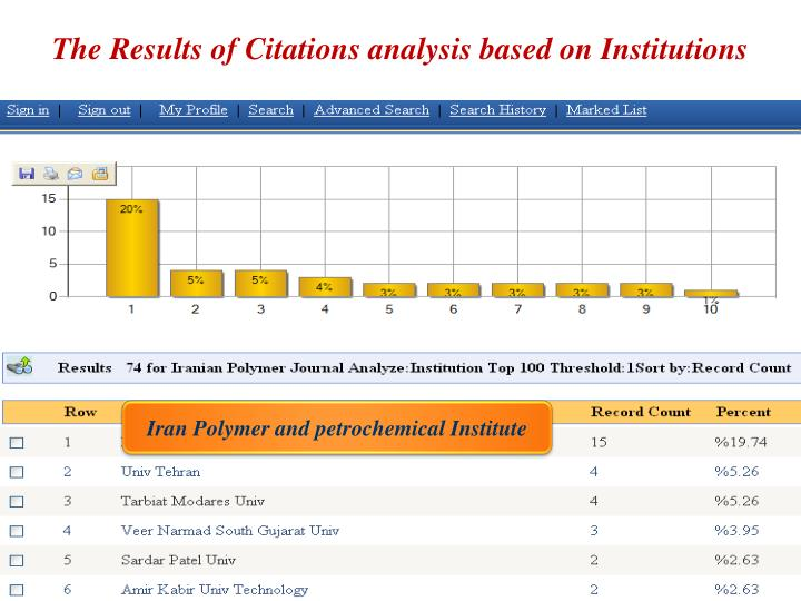 The Results of Citations analysis based on Institutions