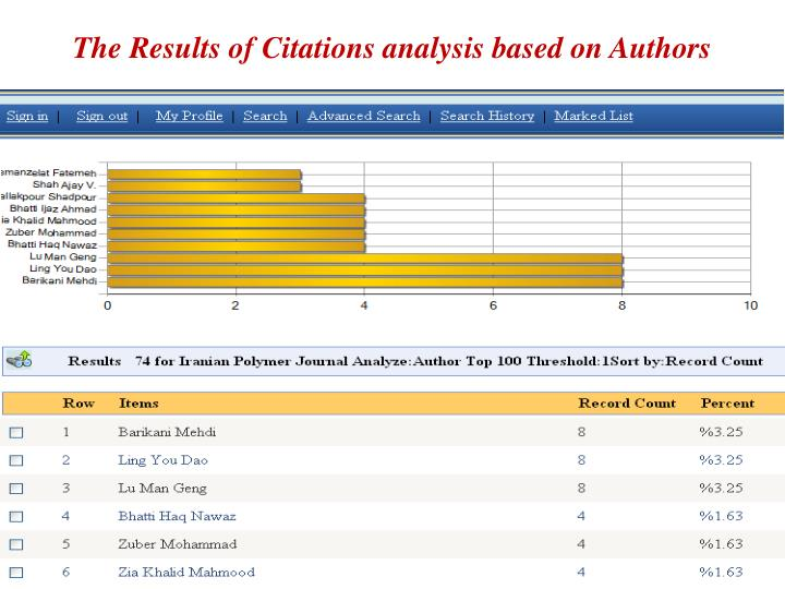 The Results of Citations analysis based on Authors