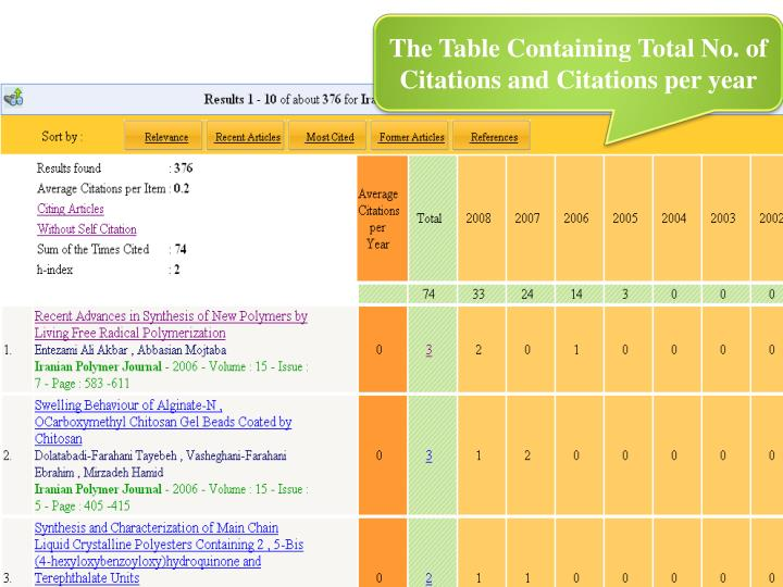 The Table Containing Total No. of Citations and Citations per year