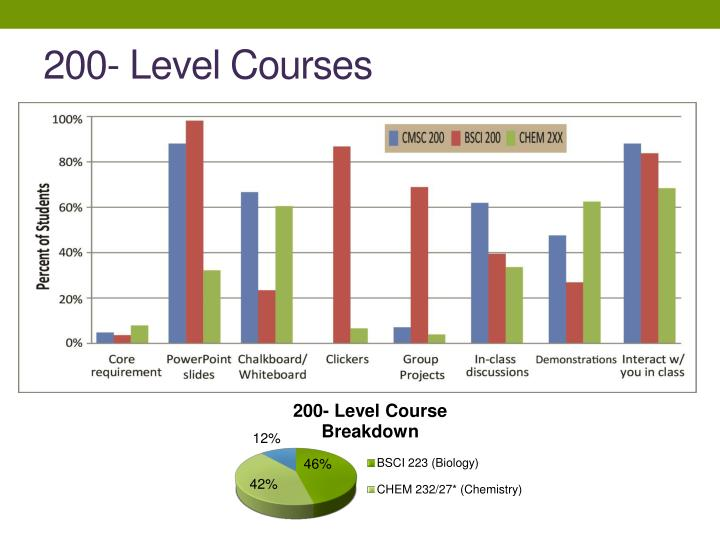 200- Level Courses