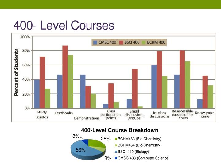 400- Level Courses