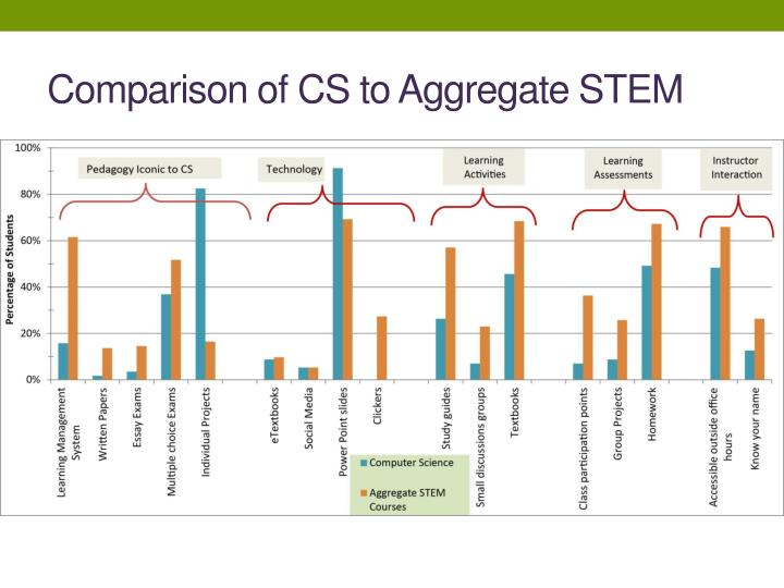 Comparison of CS to Aggregate STEM